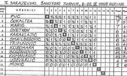 1. Sarajevski šahovski turnir